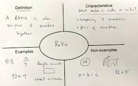 Frayer Model For Math Ratio Frayer Model Under Fontanacountryinn Com