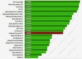 Huawei Ascend P7 spotted in AnTuTu Benchmark | ...