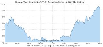 900 Cny Chinese Yuan Renminbi Cny To Australian Dollar Aud
