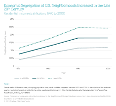 rich neighborhood poor neighborhood how segregation threatens  04 how segregation threatens mobility chart