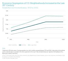 rich neighborhood poor neighborhood how segregation threatens  04 how segregation threatens mobility chart