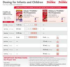 Tylenol Acetaminophen Dosage For Children Pediatrics
