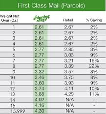 First Class Mail Rate Chart First Class Parcel Pricing Usps First Class Shipping