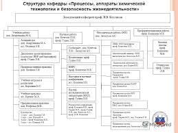 Презентация на тему Пятое Всероссийское совещание заведующих  5 Структура кафедры Процессы аппараты химической технологии и безопасность жизнедеятельности