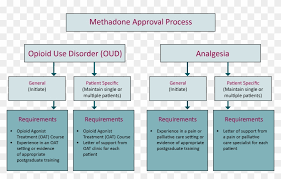 Methadone Approval Process Flow Chart Opioid Agonist Hd