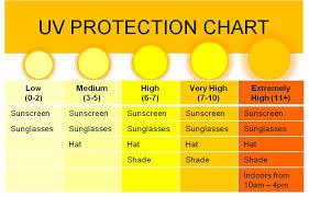 Sunscreens Cream Spf Waterproof Sunscreen Lotion Sunblock