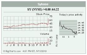 Stocks In The Spotlight S Sy Tdc Gil Thursday May 13