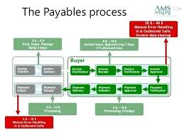 Accounting Flowchart Template Fascinating Example Of A Process Flow Chart Template Accounts Payable Flowchart