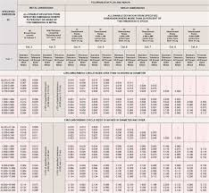 And Extrusion Chart Designing For Aluminum Extrusion Gupta Permold Co