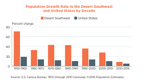 Las Vegas Population Growth Chart Fast Growth In The Desert Southwest Continues