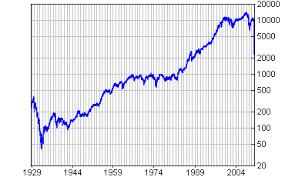 Dji Chart Stockscreener I N F O Dow Jones Industrial Average Index