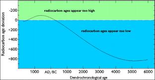 radio carbon dating debunked