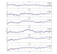 Rnn Stock Chart A Deep Learning Framework For Financial Time Series Using