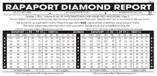 Diamond Prices Comparison Statistics Education Whiteflash