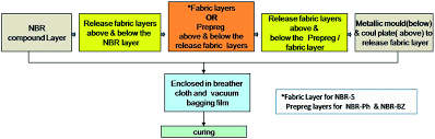 A New Approach With Prepregs For Reinforcing Nitrile Rubber