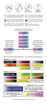 Mdma Color Chart Mdma Ecstasy Sin Reagent Test Kit