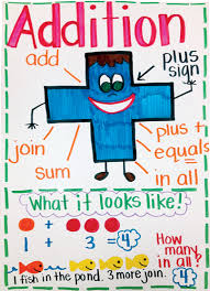 Daily 5 Anchor Charts 2nd Grade 6 Amazing Anchor Charts Scholastic