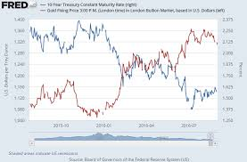 Gld Vs Gold Price Chart Gold Price Hits Post Brexit Low In Gbp On Manufacturing Jump