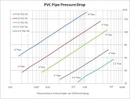 Pressure Drop Chart Pressure Drop From System Piping