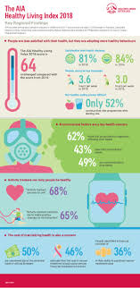Healthy Living Chart Healthy Living Chart The Aia Index 2018 Infographic