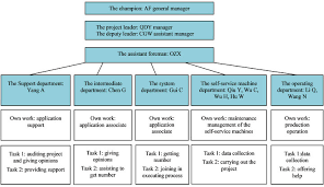 Lean Organization Chart Case Study On The Lean Six Sigma Management For Information