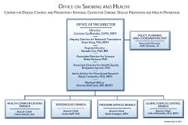 New York State Department Of Health Organizational Chart Organization Office On Smoking And Health Osh Cdc