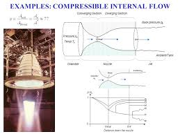compressibility examples. 5 examples: compressible internal flow compressibility examples