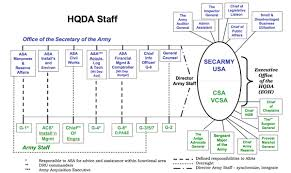 File Organizational Chart Of Headquarters Department Of The