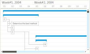 Ganttview Control Telerik Ui For Winforms Components Telerik