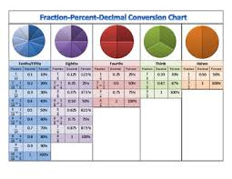 Common Decimal To Fraction Chart 65 Competent Common Fractions To Decimals Chart