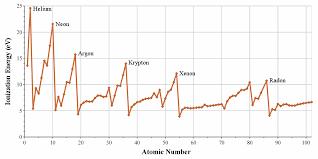 Chapter 1d: Periodic table of elements - BORZUYA UNIVERSITY