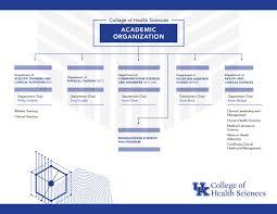 Organizational Charts University Of Kentucky College Of