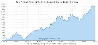 Nz Dollar To Aus Forex Trading