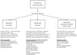 Venous Vs Arterial Insufficiency Chart Pathways Of Venous Air Emboli Migration And Their Clinical