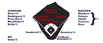 2016 Zips Projections Boston Red Sox Fangraphs Baseball
