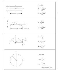 calculate area moment of inertia for square triangle circle and half circle