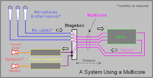 introduction for pa system assemblers a system using a multicore