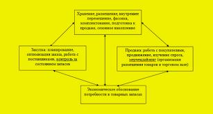Анализ и управление товарными запасами Управление закупками %d1%81%d0%b8%d1%81%d1%82 рис 1 Система управления товарными запасами