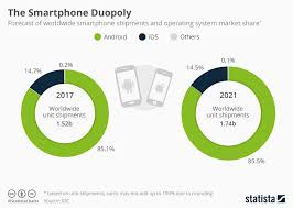 Chart Android And Ios Dominate The Smartphone Market Statista