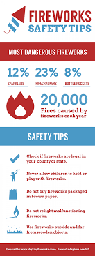 fire works safety fireworks safety tips visual ly