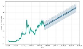 Medreleaf Stock Forecast Up To 34 527 Usd Medff Stock