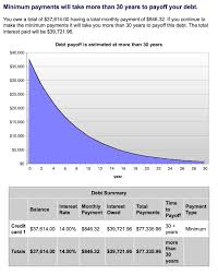 how credit cards interest calculated credit cards calculator credit card payoff calculator dc design