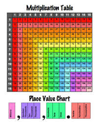 Math Placement Value Chart Math Binder Multiplication Table And Place Value Chart