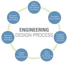 A Flowchart Of The Engineering Design Process With Seven