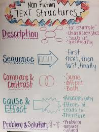 Non Fiction Text Features Anchor Chart 4th Grade Text