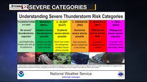 Watch vs. Warning: Storm risk for ...