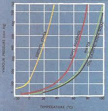 Vapor Pressure Chart Vapor Pressure