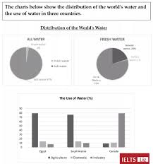 Water Resources Chart The Pie Chart Shows The Information About World Water