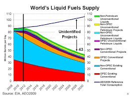 Million Day Chart Resource Insights The One Chart About Oils Future Everyone