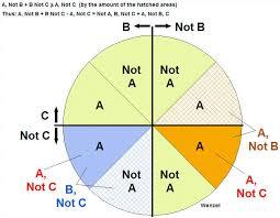 A Not B Venn Diagram